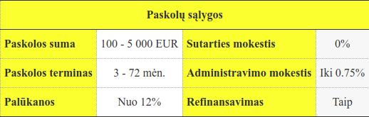 SMSPinigai paskolos: informacija